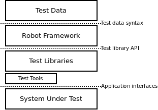 SRC / gettingstarted /使用architecture.png