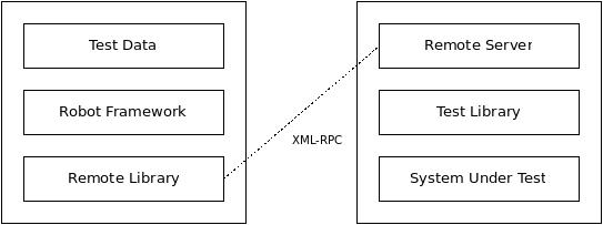 SRC / ExtendingRobotFramework / remote.png